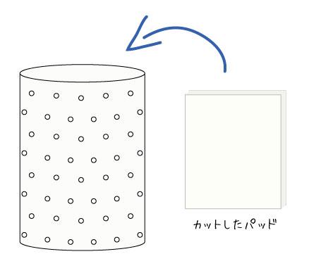 床ずれ褥瘡-パッドによる湿潤療法①